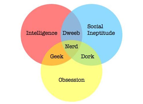 What is a geek, nerd, and dork? | Alan Irwin's Blog